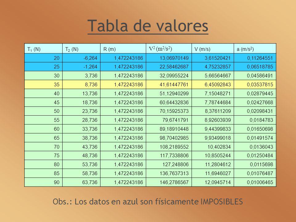Tabla de valores Obs.: Los datos en azul son físicamente IMPOSIBLES T 1 (N)T 2 (N)R (m) V 2 (m 2 /s 2 ) V (m/s)a (m/s 2 ) 20-6,2641,47224318613,069701493,615204210,11264551 25-1,2641,47224318622,584626874,752328570,06518785 303,7361,47224318632,099552245,665646670,04586491 358,7361,47224318641,614477616,450928430,03537815 4013,7361,47224318651,129402997,150482710,02879445 4518,7361,47224318660,644328367,787446840,02427668 5023,7361,47224318670,159253738,376112090,02098431 5528,7361,47224318679,67417918,926039390,0184783 6033,7361,47224318689,189104489,443998330,01650698 6538,7361,47224318698,704029859,934990180,01491574 7043,7361,472243186108,218955210,4028340,0136043 7548,7361,472243186117,733880610,85052440,01250484 8053,7361,472243186127,24880611,28046120,0115698 8558,7361,472243186136,763731311,69460270,01076487 9063,7361,472243186146,278656712,09457140,01006465