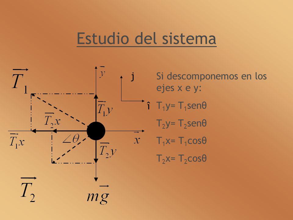 Estudio del sistema Si descomponemos en los ejes x e y: T 1 y= T 1 senθ T 2 y= T 2 senθ T 1 x= T 1 cosθ T 2 x= T 2 cosθ î j