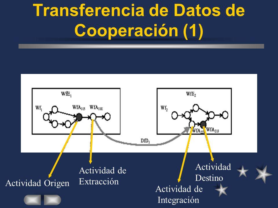 Transferencia de Datos de Cooperación (1) Actividad Origen Actividad de Extracción Actividad de Integración Actividad Destino