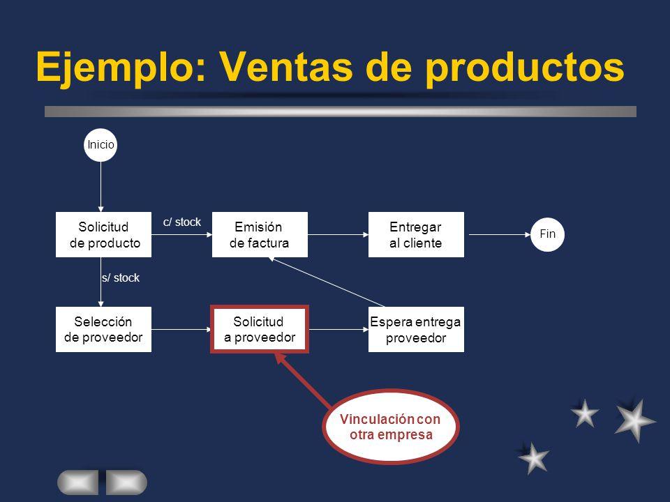 Ejemplo: Ventas de productos Inicio Fin Solicitud de producto Emisión de factura Entregar al cliente Selección de proveedor Solicitud a proveedor Espe