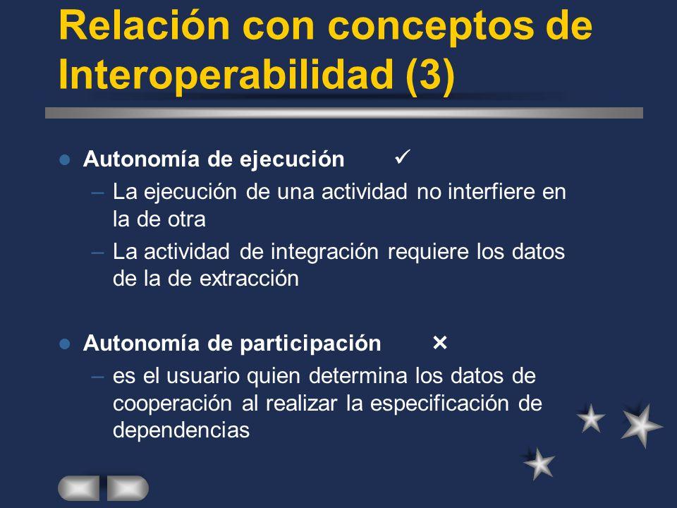 Relación con conceptos de Interoperabilidad (3) Autonomía de ejecución –La ejecución de una actividad no interfiere en la de otra –La actividad de int