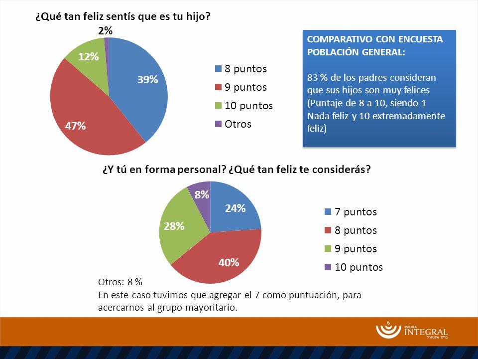 COMPARATIVO CON ENCUESTA POBLACIÓN GENERAL: 83 % de los padres consideran que sus hijos son muy felices (Puntaje de 8 a 10, siendo 1 Nada feliz y 10 e