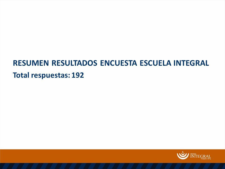 RESUMEN RESULTADOS ENCUESTA ESCUELA INTEGRAL Total respuestas: 192