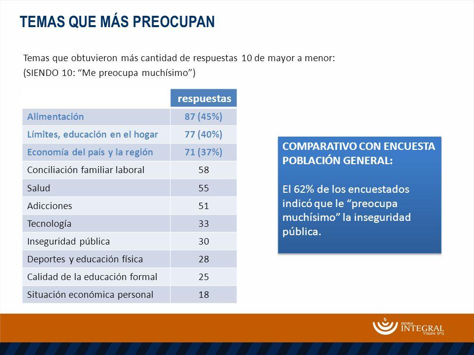 TEMAS QUE MÁS PREOCUPAN Temas que obtuvieron más cantidad de respuestas 10 de mayor a menor: (SIENDO 10: Me preocupa muchísimo) COMPARATIVO CON ENCUESTA POBLACIÓN GENERAL: El 62% de los encuestados indicó que le preocupa muchísimo la inseguridad pública.