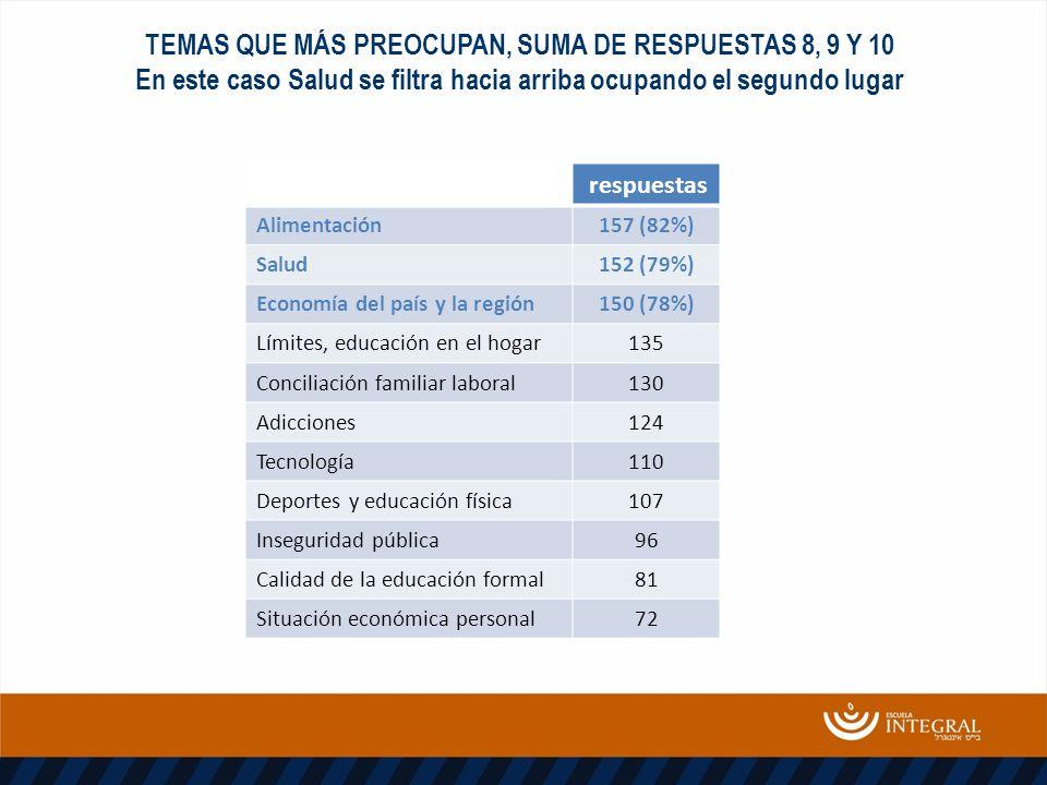 TEMAS QUE MÁS PREOCUPAN, SUMA DE RESPUESTAS 8, 9 Y 10 En este caso Salud se filtra hacia arriba ocupando el segundo lugar respuestas Alimentación157 (82%) Salud152 (79%) Economía del país y la región150 (78%) Límites, educación en el hogar135 Conciliación familiar laboral130 Adicciones124 Tecnología110 Deportes y educación física107 Inseguridad pública96 Calidad de la educación formal81 Situación económica personal72