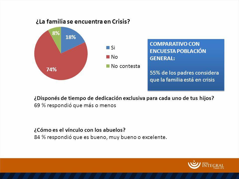 COMPARATIVO CON ENCUESTA POBLACIÓN GENERAL: 55% de los padres considera que la familia está en crisis COMPARATIVO CON ENCUESTA POBLACIÓN GENERAL: 55% de los padres considera que la familia está en crisis ¿Cómo es el vínculo con los abuelos.