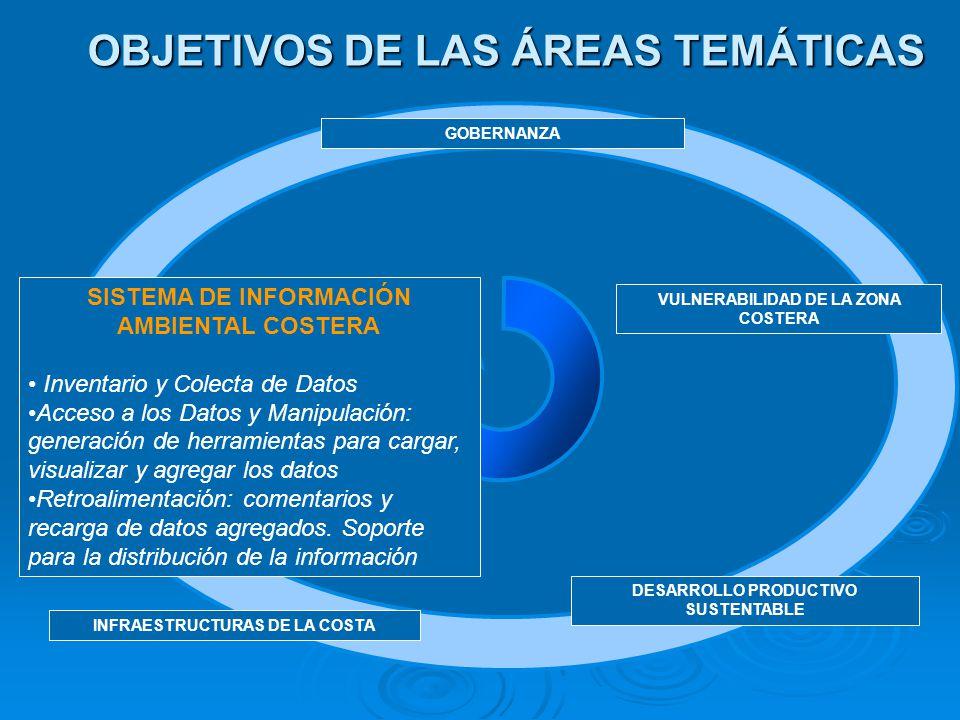 OBJETIVOS DE LAS ÁREAS TEMÁTICAS GOBERNANZA VULNERABILIDAD DE LA ZONA COSTERA SISTEMA DE INFORMACIÓN AMBIENTAL COSTERA Inventario y Colecta de Datos A