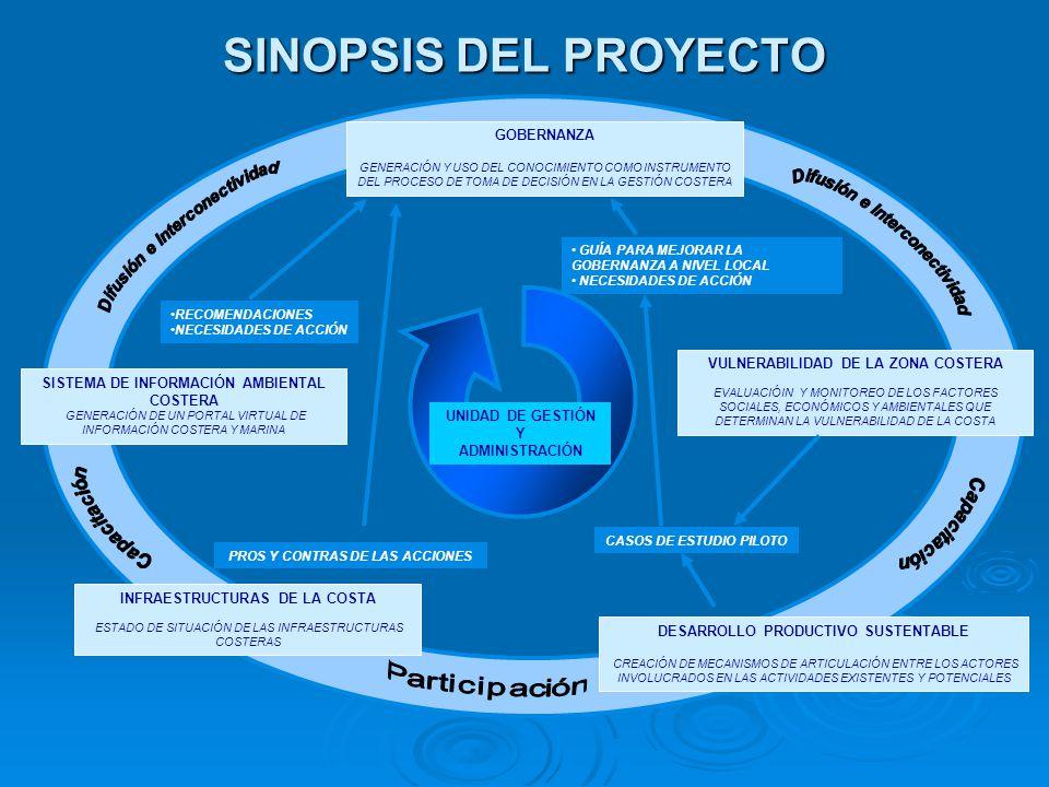 GOBERNANZA EcoPlata como ámbito de articulación de las Instituciones y los Actores Sociales Desarrollo de un Proceso Participativo Generación de Conocimiento al servicio de la innovación en Políticas de Gestión Fortalecimiento Institucional y Capacitación VULNERABILIDAD DE LA ZONA COSTERA SISTEMA DE INFORMACIÓN AMBIENTAL COSTERA DESARROLLO PRODUCTIVO SUSTENTABLE INFRAESTRUCTURAS DE LA COSTERA OBJETIVOS DE LAS ÁREAS TEMÁTICAS