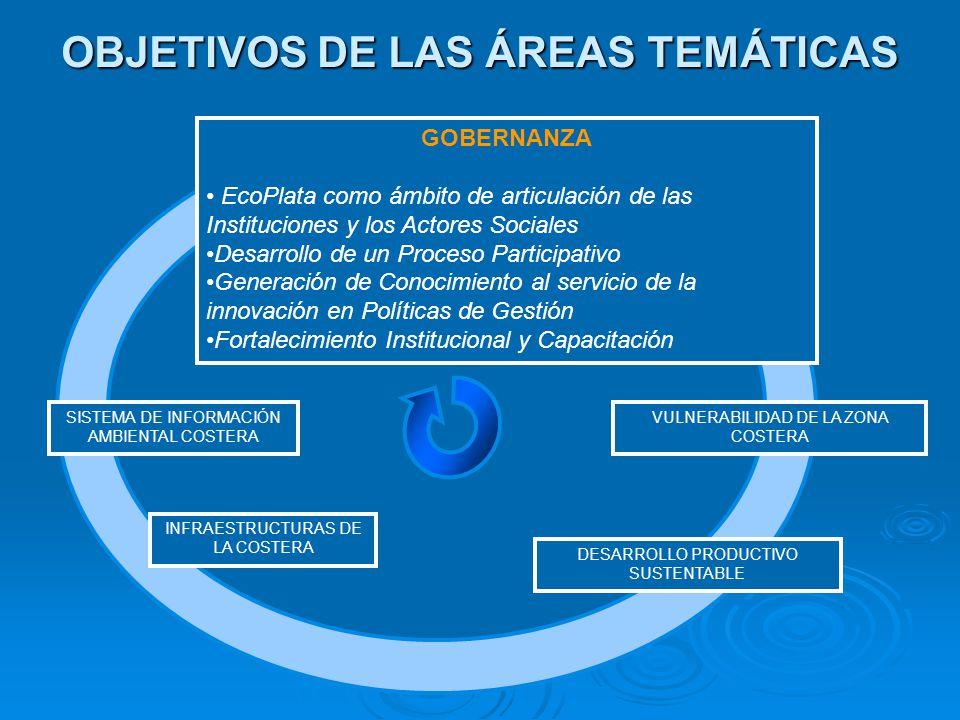 GOBERNANZA EcoPlata como ámbito de articulación de las Instituciones y los Actores Sociales Desarrollo de un Proceso Participativo Generación de Conoc