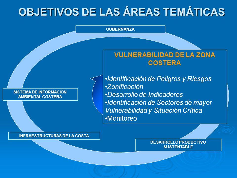 VULNERABILIDAD DE LA ZONA COSTERA : Colaboración y/o Participación del MDN Identificar: Identificar: Amenazas y Riesgos que afectan la Zona Costera y Marina Amenazas y Riesgos que afectan la Zona Costera y Marina Identificación de Sectores de mayor Vulnerabilidad y Situación Crítica Identificación de Sectores de mayor Vulnerabilidad y Situación CríticaZonificar: Zonificación de áreas de Valor Ecológico, Patrimonial: Cartas de Sensibilidad Ecológica Zonificación de áreas de Valor Ecológico, Patrimonial: Cartas de Sensibilidad EcológicaIndicadores: Desarrollo y Análisis de Indicadores de Estado, Presión y Adaptación Desarrollo y Análisis de Indicadores de Estado, Presión y Adaptación Identificación de Peligros y Riesgos Identificación de Peligros y RiesgosAcciones: Proponer acciones necesarias para Proponer acciones necesarias para Proteger áreas costeras y marinas de mayor interésProteger áreas costeras y marinas de mayor interés Reducir el riesgo de afectación de las áreas más vulnerablesReducir el riesgo de afectación de las áreas más vulnerables Monitoreo:Monitoreo: Físico Físico Meteorológico Meteorológico