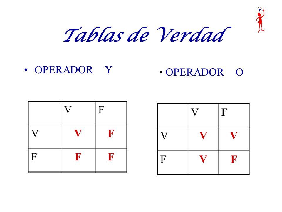 Tablas de Verdad OPERADOR Y VF VVF FFF VF VVV FVF OPERADOR O