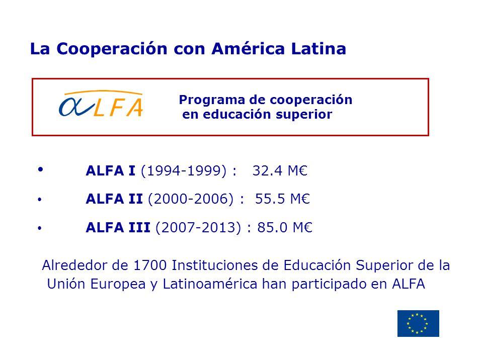 Delegación de la Unión Europea Uruguay Programa de cooperación en educación superior La Cooperación con América Latina ALFA I (1994-1999) : 32.4 M ALF