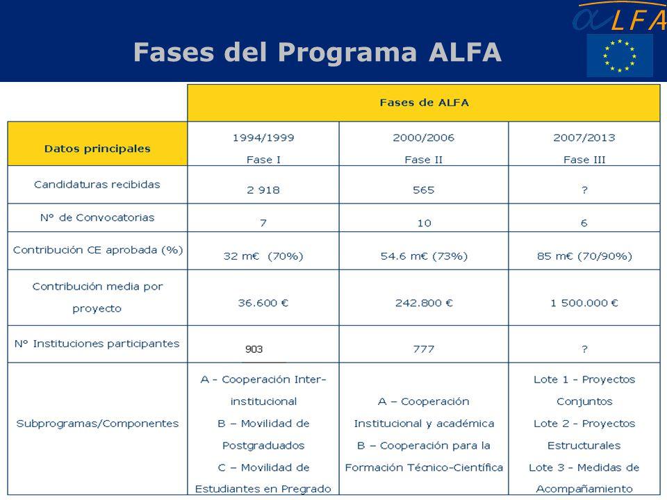 Delegación de la Unión Europea Uruguay 12 Fases del Programa ALFA