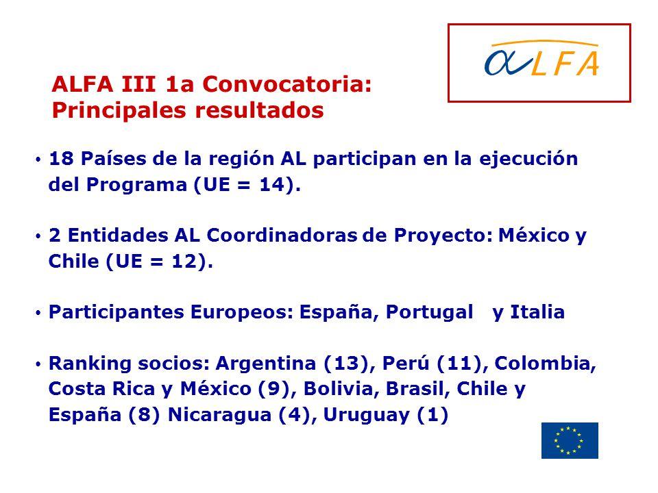 Delegación de la Unión Europea Uruguay ALFA III 1a Convocatoria: Principales resultados 18 Países de la región AL participan en la ejecución del Progr