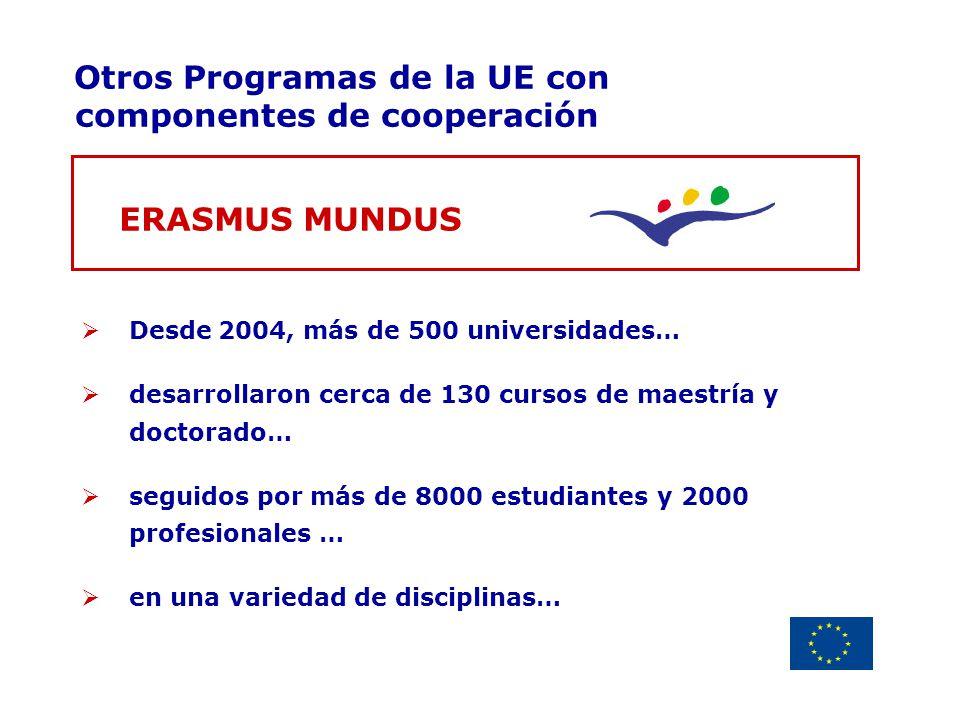 Delegación de la Unión Europea Uruguay Otros Programas de la UE con componentes de cooperación ERASMUS MUNDUS Desde 2004, más de 500 universidades… de