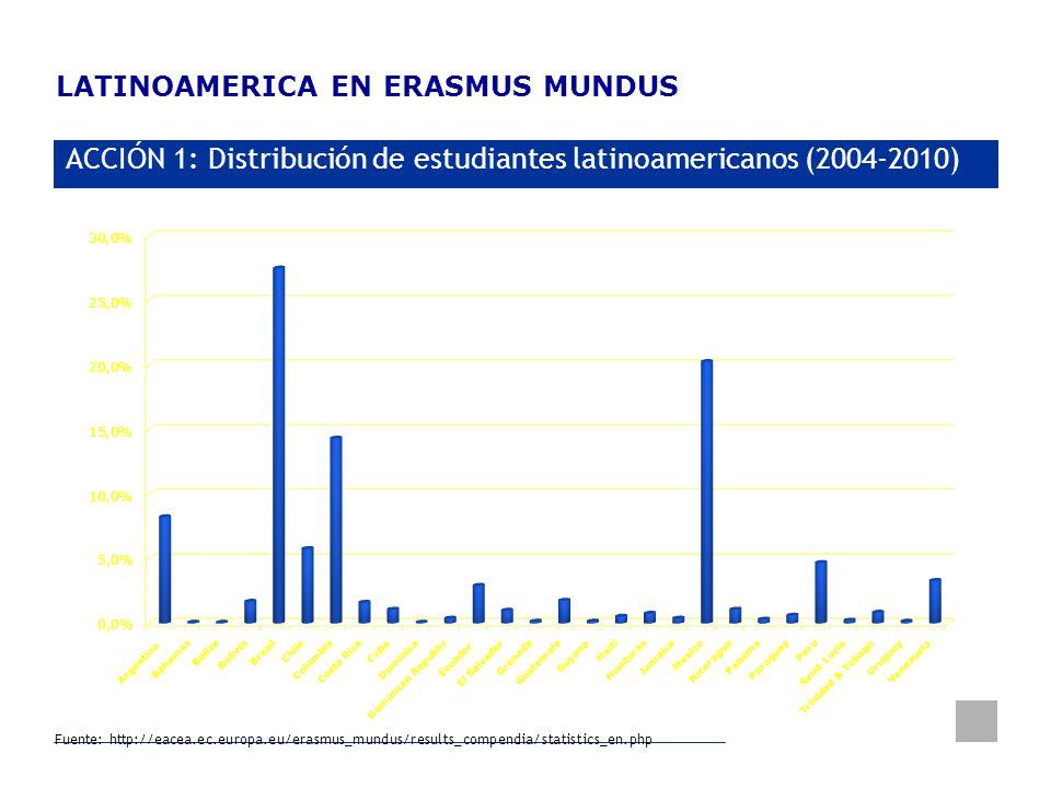 Delegación de la Unión Europea Uruguay LATINOAMERICA EN ERASMUS MUNDUS ACCIÓN 1: Distribución de estudiantes latinoamericanos (2004-2010) Fuente: http