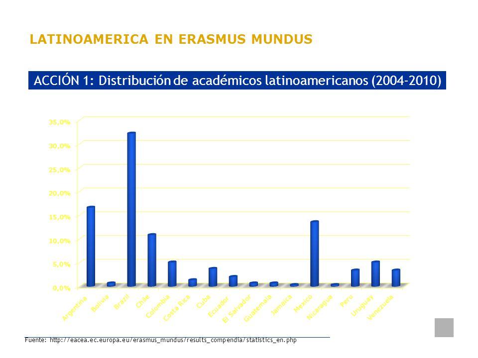 Delegación de la Unión Europea Uruguay LATINOAMERICA EN ERASMUS MUNDUS ACCIÓN 1: Distribución de académicos latinoamericanos (2004-2010) Fuente: http: