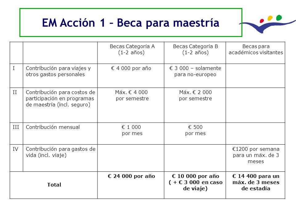 Delegación de la Unión Europea Uruguay EM Acción 1 – Beca para maestría Becas Categoría A (1-2 años) Becas Categoría B (1-2 años) Becas para académico