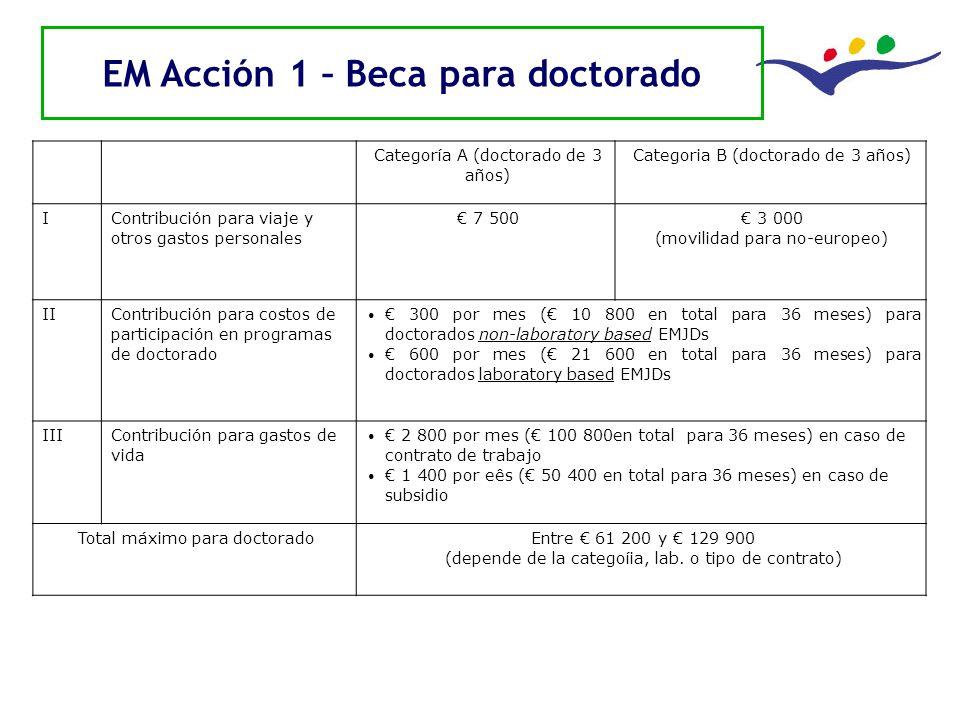 Delegación de la Unión Europea Uruguay EM Acción 1 – Beca para doctorado Categoría A (doctorado de 3 años) Categoria B (doctorado de 3 años) I Contrib