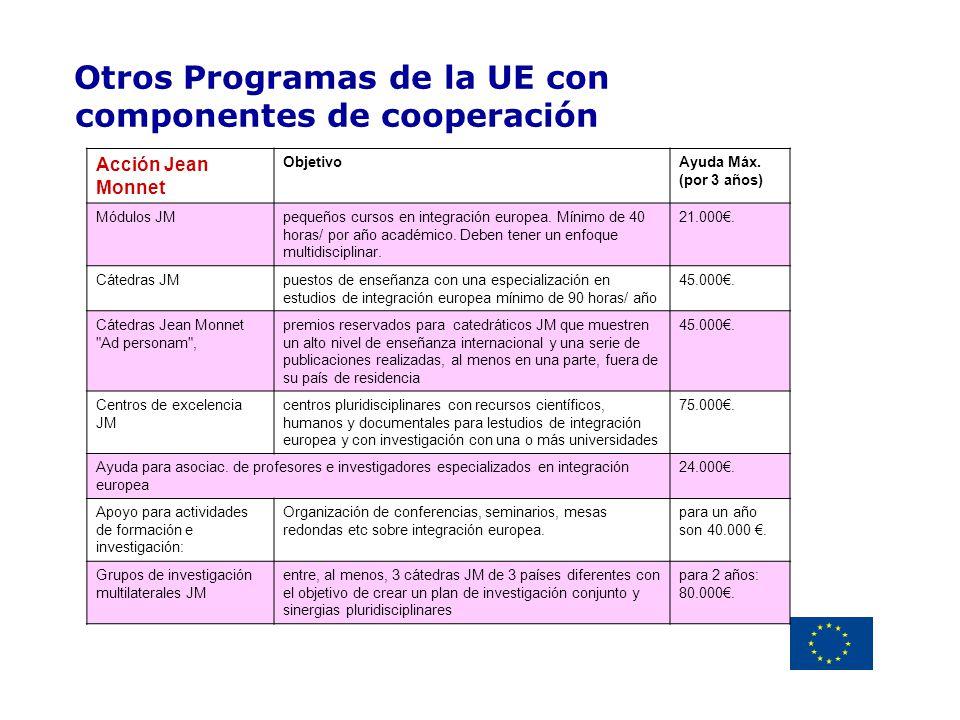 Delegación de la Unión Europea Uruguay Otros Programas de la UE con componentes de cooperación Acción Jean Monnet ObjetivoAyuda Máx. (por 3 años) Módu