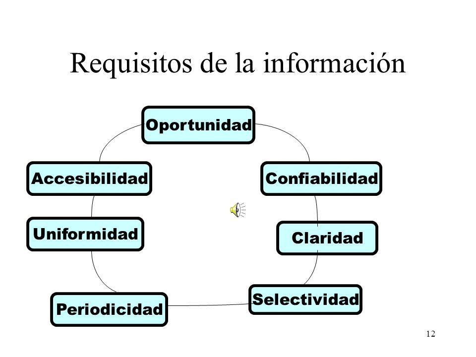 12 Requisitos de la información Oportunidad Confiabilidad Claridad Selectividad Periodicidad Uniformidad Accesibilidad