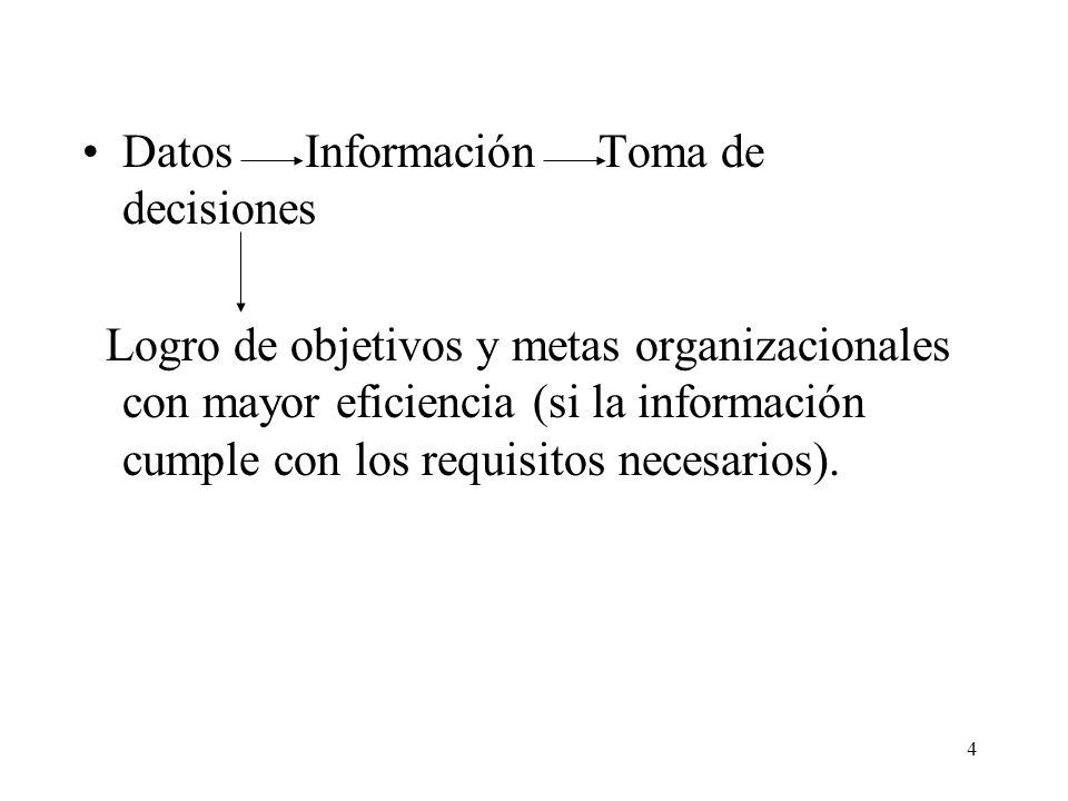 4 Datos Información Toma de decisiones Logro de objetivos y metas organizacionales con mayor eficiencia (si la información cumple con los requisitos n