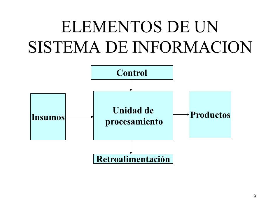 9 ELEMENTOS DE UN SISTEMA DE INFORMACION Unidad de procesamiento Retroalimentación Insumos Productos Control