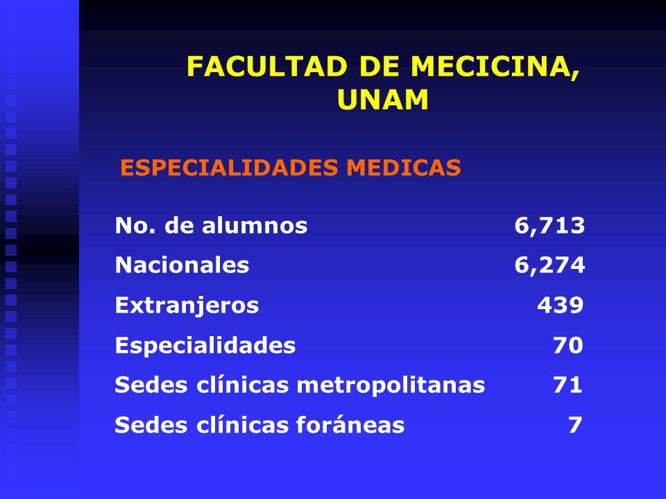 FACULTAD DE MEDICINA, UNAM INTERNADO MEDICO Sedes metropolitanas 32 Sedes foráneas 8 Profesores 114