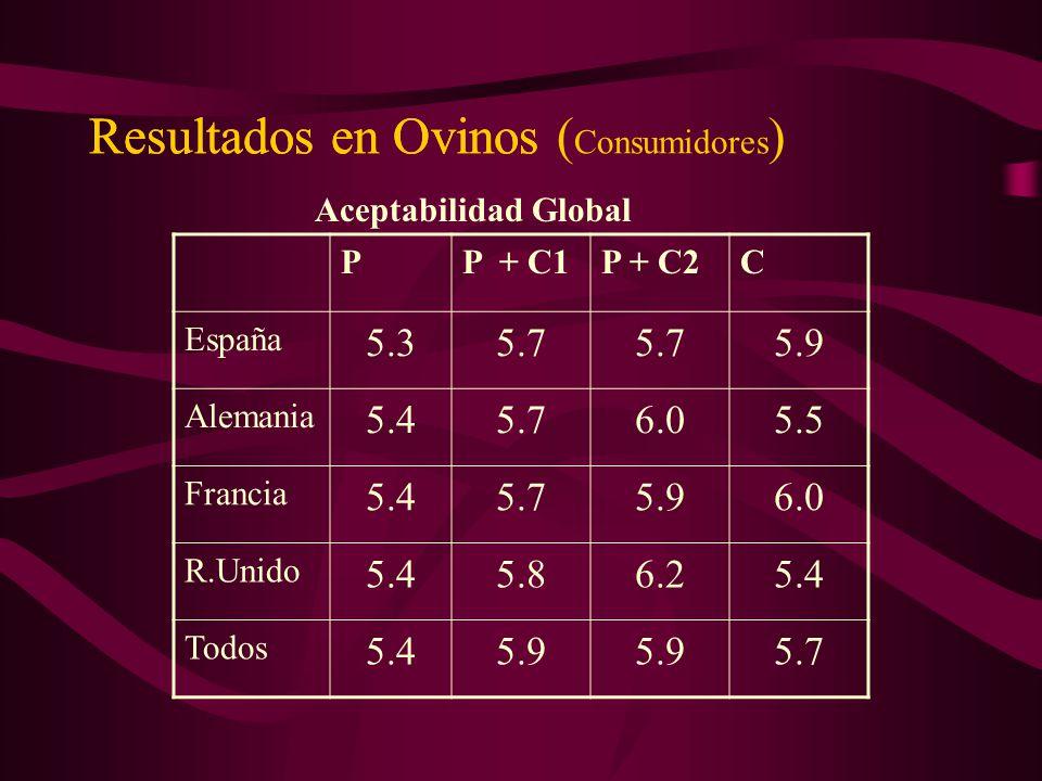 Resultados en OvinosResultados en Ovinos ( Consumidores ) PP + C1P + C2C España 5.35.7 5.9 Alemania 5.45.76.05.5 Francia 5.45.75.96.0 R.Unido 5.45.86.