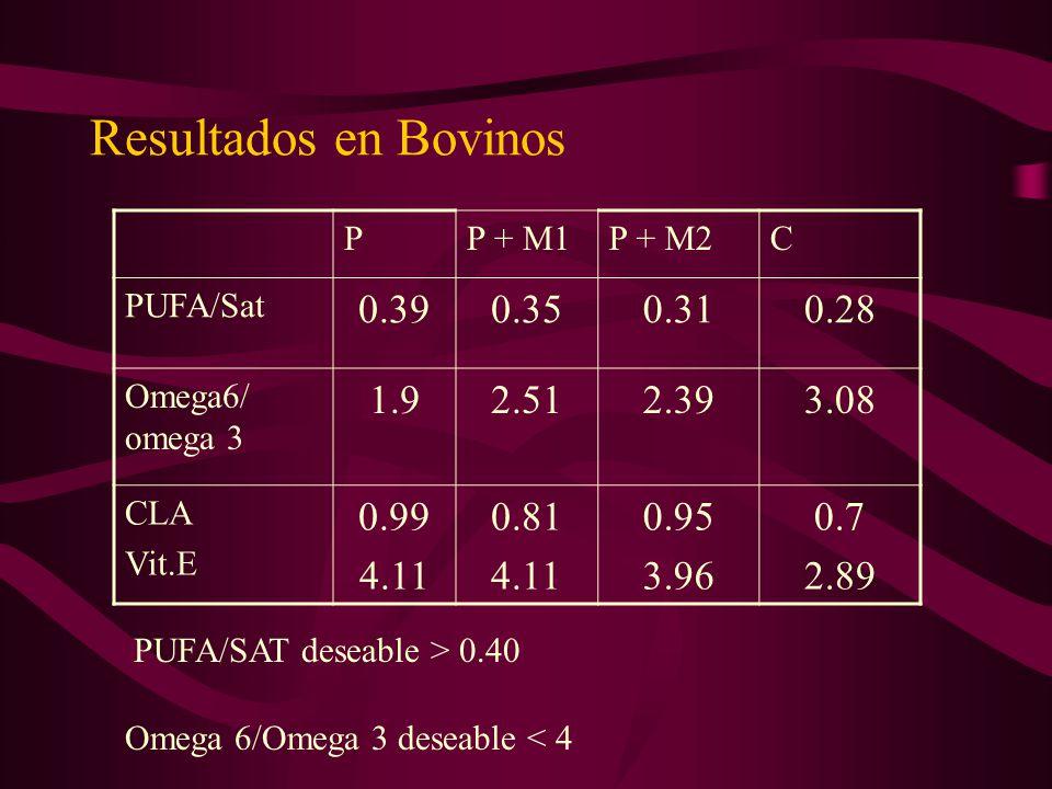 Resultados en Bovinos PP + M1P + M2C PUFA/Sat 0.390.350.310.28 Omega6/ omega 3 1.92.512.393.08 CLA Vit.E 0.99 4.11 0.81 4.11 0.95 3.96 0.7 2.89 PUFA/S