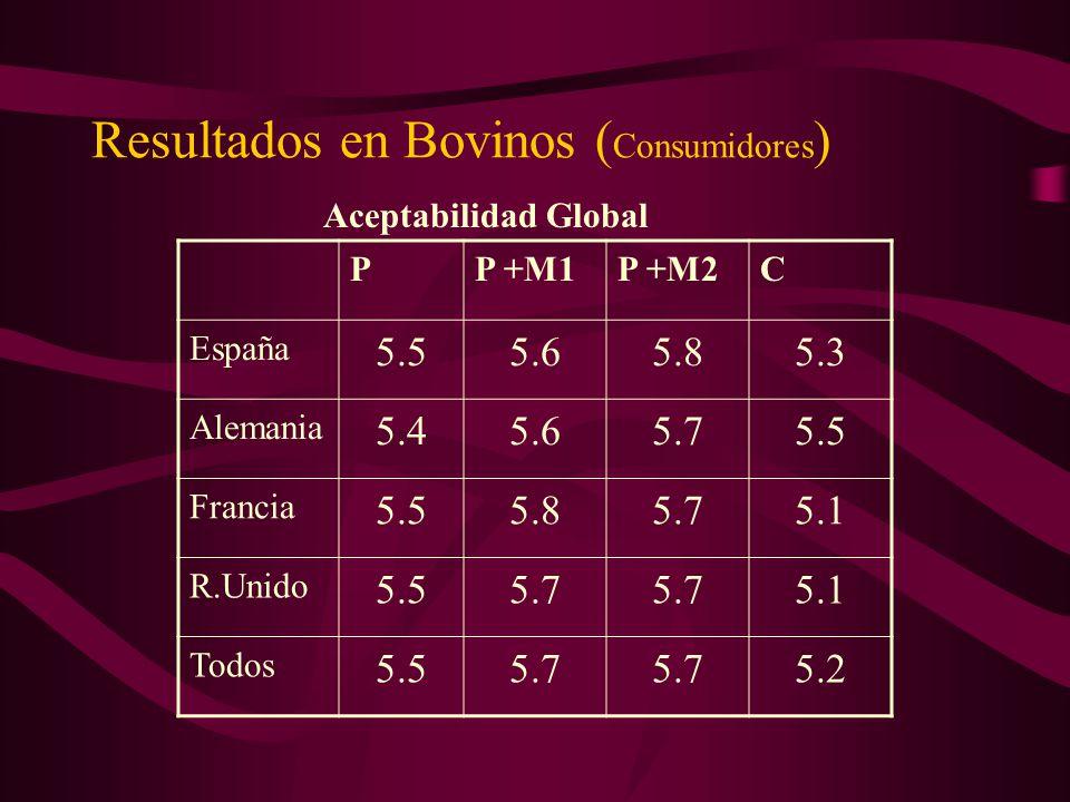 Resultados en Bovinos ( Consumidores ) PP +M1P +M2C España 5.55.65.85.3 Alemania 5.45.65.75.5 Francia 5.55.85.75.1 R.Unido 5.55.7 5.1 Todos 5.55.7 5.2