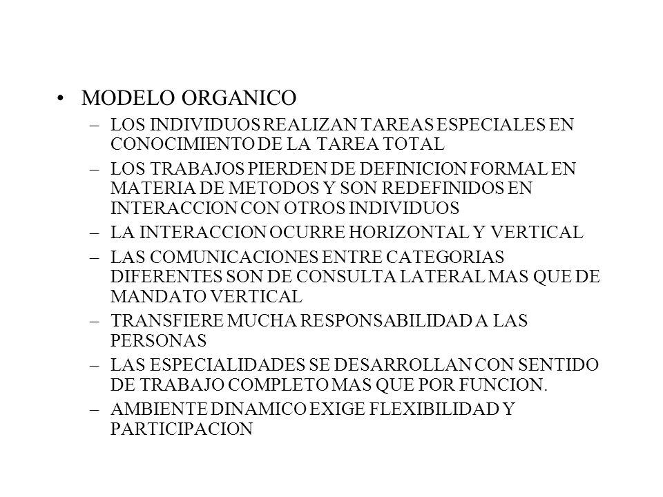 MODELO ORGANICO –LOS INDIVIDUOS REALIZAN TAREAS ESPECIALES EN CONOCIMIENTO DE LA TAREA TOTAL –LOS TRABAJOS PIERDEN DE DEFINICION FORMAL EN MATERIA DE METODOS Y SON REDEFINIDOS EN INTERACCION CON OTROS INDIVIDUOS –LA INTERACCION OCURRE HORIZONTAL Y VERTICAL –LAS COMUNICACIONES ENTRE CATEGORIAS DIFERENTES SON DE CONSULTA LATERAL MAS QUE DE MANDATO VERTICAL –TRANSFIERE MUCHA RESPONSABILIDAD A LAS PERSONAS –LAS ESPECIALIDADES SE DESARROLLAN CON SENTIDO DE TRABAJO COMPLETO MAS QUE POR FUNCION.