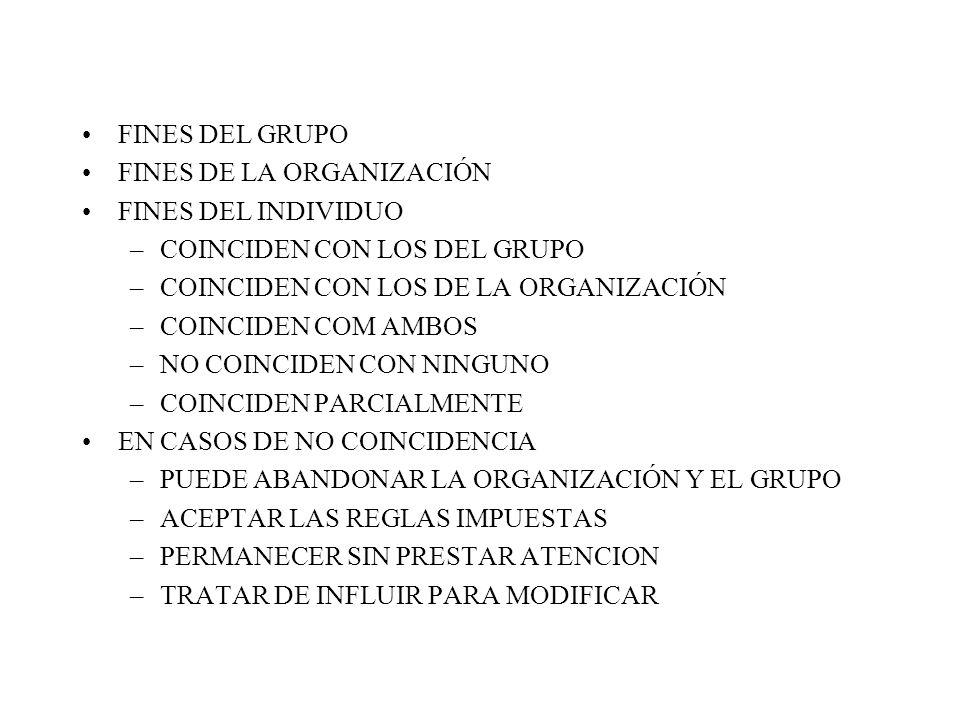 FINES DEL GRUPO FINES DE LA ORGANIZACIÓN FINES DEL INDIVIDUO –COINCIDEN CON LOS DEL GRUPO –COINCIDEN CON LOS DE LA ORGANIZACIÓN –COINCIDEN COM AMBOS –NO COINCIDEN CON NINGUNO –COINCIDEN PARCIALMENTE EN CASOS DE NO COINCIDENCIA –PUEDE ABANDONAR LA ORGANIZACIÓN Y EL GRUPO –ACEPTAR LAS REGLAS IMPUESTAS –PERMANECER SIN PRESTAR ATENCION –TRATAR DE INFLUIR PARA MODIFICAR