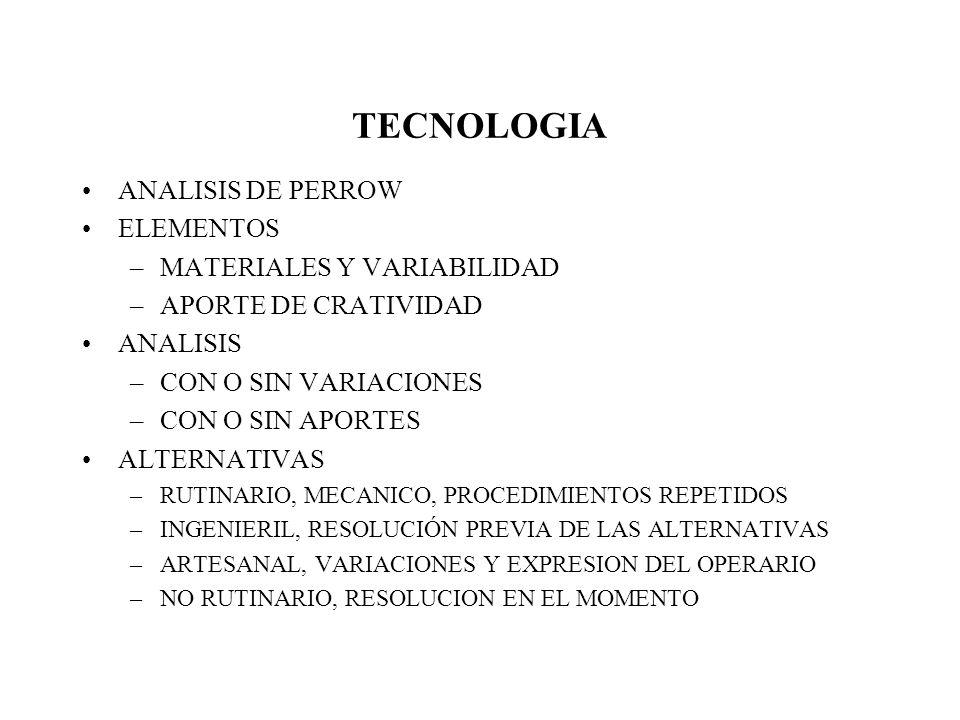TECNOLOGIA FORMAS DE ORGANIZACIÓN DEL TRABAJO HERRAMIENTAS INCORPORADAS AL TRABAJO CONOCIMIENTO INCORPORADO AL TRABAJO ORGANIZACIÓN DE LAS HERRAMIENTAS Y METODOS DE TRABAJO
