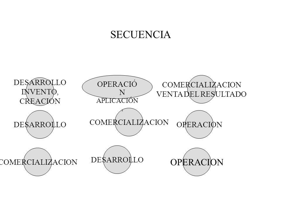 SECUENCIA DESARROLLO INVENTO, CREACION COMERCIALIZACION VENTA DEL RESULTADO DESARROLLO COMERCIALIZACION DESARROLLO COMERCIALIZACION OPERACION OPERACIÓ N APLICACIÓN,