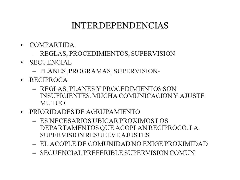 INTERDEPENDENCIAS COMPARTIDA –REGLAS, PROCEDIMIENTOS, SUPERVISION SECUENCIAL –PLANES, PROGRAMAS, SUPERVISION- RECIPROCA –REGLAS, PLANES Y PROCEDIMIENTOS SON INSUFICIENTES.