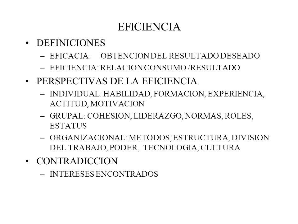 EFICIENCIA DEFINICIONES –EFICACIA: OBTENCION DEL RESULTADO DESEADO –EFICIENCIA: RELACION CONSUMO /RESULTADO PERSPECTIVAS DE LA EFICIENCIA –INDIVIDUAL: HABILIDAD, FORMACION, EXPERIENCIA, ACTITUD, MOTIVACION –GRUPAL: COHESION, LIDERAZGO, NORMAS, ROLES, ESTATUS –ORGANIZACIONAL: METODOS, ESTRUCTURA, DIVISION DEL TRABAJO, PODER, TECNOLOGIA, CULTURA CONTRADICCION –INTERESES ENCONTRADOS