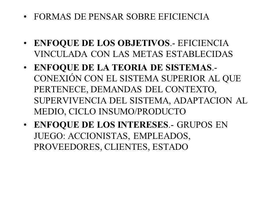 FORMAS DE PENSAR SOBRE EFICIENCIA ENFOQUE DE LOS OBJETIVOS.- EFICIENCIA VINCULADA CON LAS METAS ESTABLECIDAS ENFOQUE DE LA TEORIA DE SISTEMAS.- CONEXIÓN CON EL SISTEMA SUPERIOR AL QUE PERTENECE, DEMANDAS DEL CONTEXTO, SUPERVIVENCIA DEL SISTEMA, ADAPTACION AL MEDIO, CICLO INSUMO/PRODUCTO ENFOQUE DE LOS INTERESES.- GRUPOS EN JUEGO: ACCIONISTAS, EMPLEADOS, PROVEEDORES, CLIENTES, ESTADO