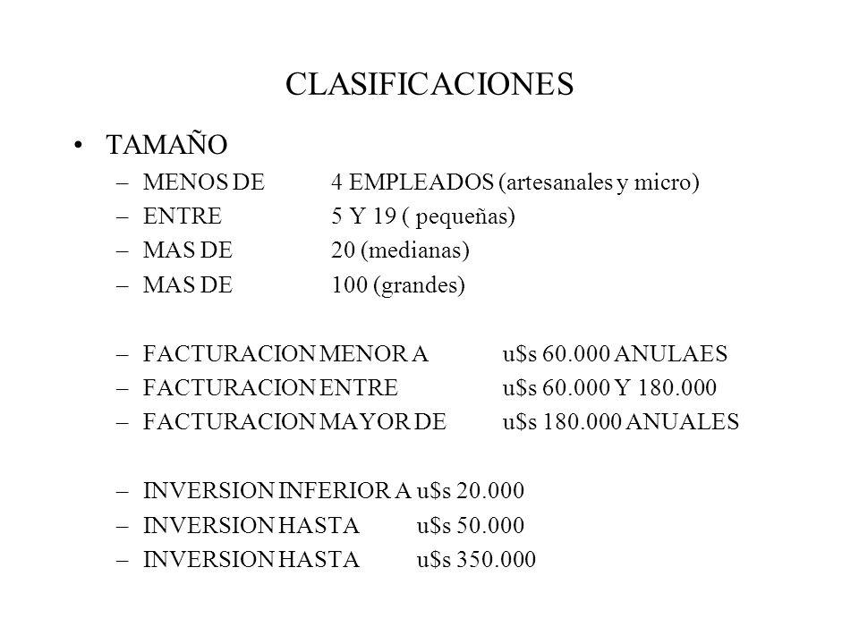 CLASIFICACIONES TAMAÑO –MENOS DE 4 EMPLEADOS (artesanales y micro) –ENTRE 5 Y 19 ( pequeñas) –MAS DE 20 (medianas) –MAS DE 100 (grandes) –FACTURACION MENOR A u$s 60.000 ANULAES –FACTURACION ENTREu$s 60.000 Y 180.000 –FACTURACION MAYOR DE u$s 180.000 ANUALES –INVERSION INFERIOR A u$s 20.000 –INVERSION HASTA u$s 50.000 –INVERSION HASTA u$s 350.000