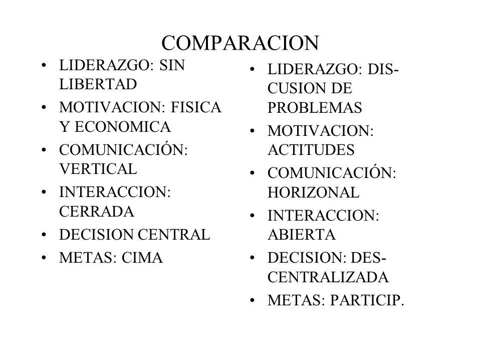 COMPARACION LIDERAZGO: SIN LIBERTAD MOTIVACION: FISICA Y ECONOMICA COMUNICACIÓN: VERTICAL INTERACCION: CERRADA DECISION CENTRAL METAS: CIMA LIDERAZGO: DIS- CUSION DE PROBLEMAS MOTIVACION: ACTITUDES COMUNICACIÓN: HORIZONAL INTERACCION: ABIERTA DECISION: DES- CENTRALIZADA METAS: PARTICIP.