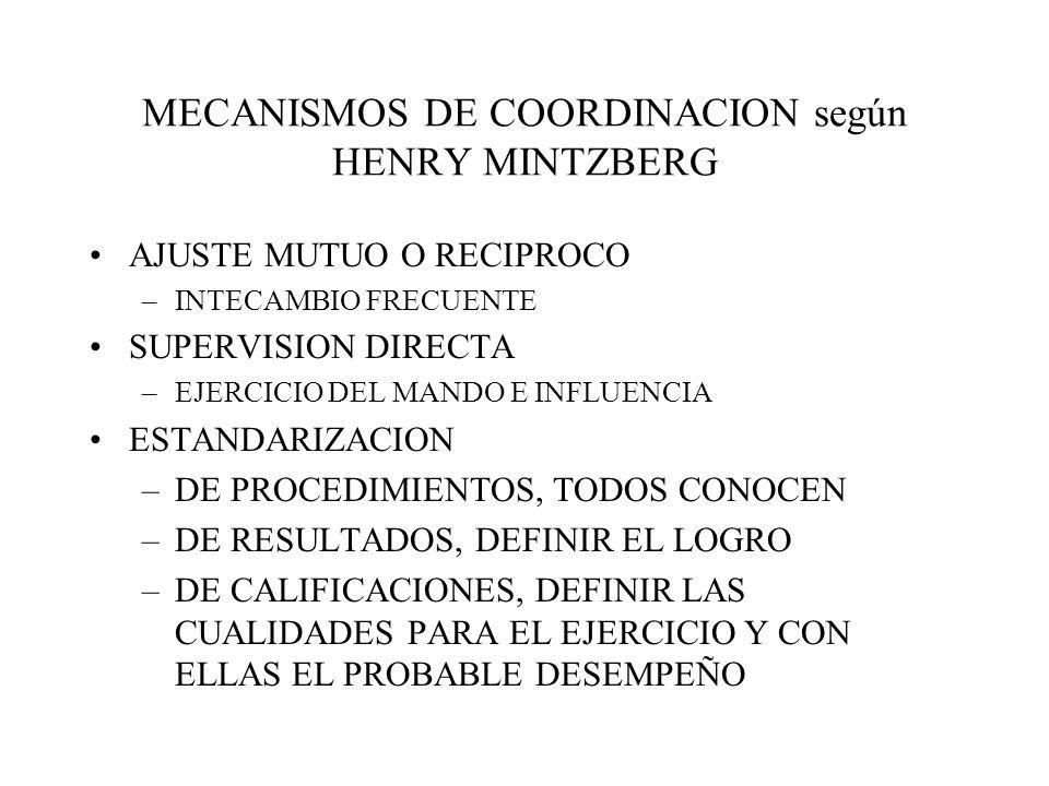 MECANISMOS DE COORDINACION según HENRY MINTZBERG AJUSTE MUTUO O RECIPROCO –INTECAMBIO FRECUENTE SUPERVISION DIRECTA –EJERCICIO DEL MANDO E INFLUENCIA ESTANDARIZACION –DE PROCEDIMIENTOS, TODOS CONOCEN –DE RESULTADOS, DEFINIR EL LOGRO –DE CALIFICACIONES, DEFINIR LAS CUALIDADES PARA EL EJERCICIO Y CON ELLAS EL PROBABLE DESEMPEÑO
