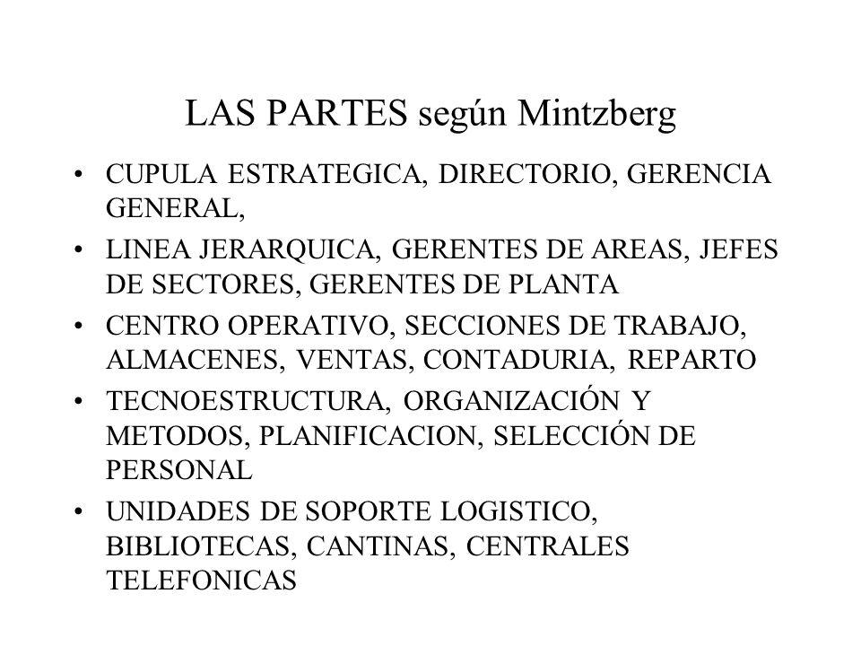 LAS PARTES según Mintzberg CUPULA ESTRATEGICA, DIRECTORIO, GERENCIA GENERAL, LINEA JERARQUICA, GERENTES DE AREAS, JEFES DE SECTORES, GERENTES DE PLANTA CENTRO OPERATIVO, SECCIONES DE TRABAJO, ALMACENES, VENTAS, CONTADURIA, REPARTO TECNOESTRUCTURA, ORGANIZACIÓN Y METODOS, PLANIFICACION, SELECCIÓN DE PERSONAL UNIDADES DE SOPORTE LOGISTICO, BIBLIOTECAS, CANTINAS, CENTRALES TELEFONICAS