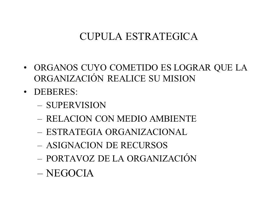 CUPULA ESTRATEGICA ORGANOS CUYO COMETIDO ES LOGRAR QUE LA ORGANIZACIÓN REALICE SU MISION DEBERES: –SUPERVISION –RELACION CON MEDIO AMBIENTE –ESTRATEGIA ORGANIZACIONAL –ASIGNACION DE RECURSOS –PORTAVOZ DE LA ORGANIZACIÓN –NEGOCIA