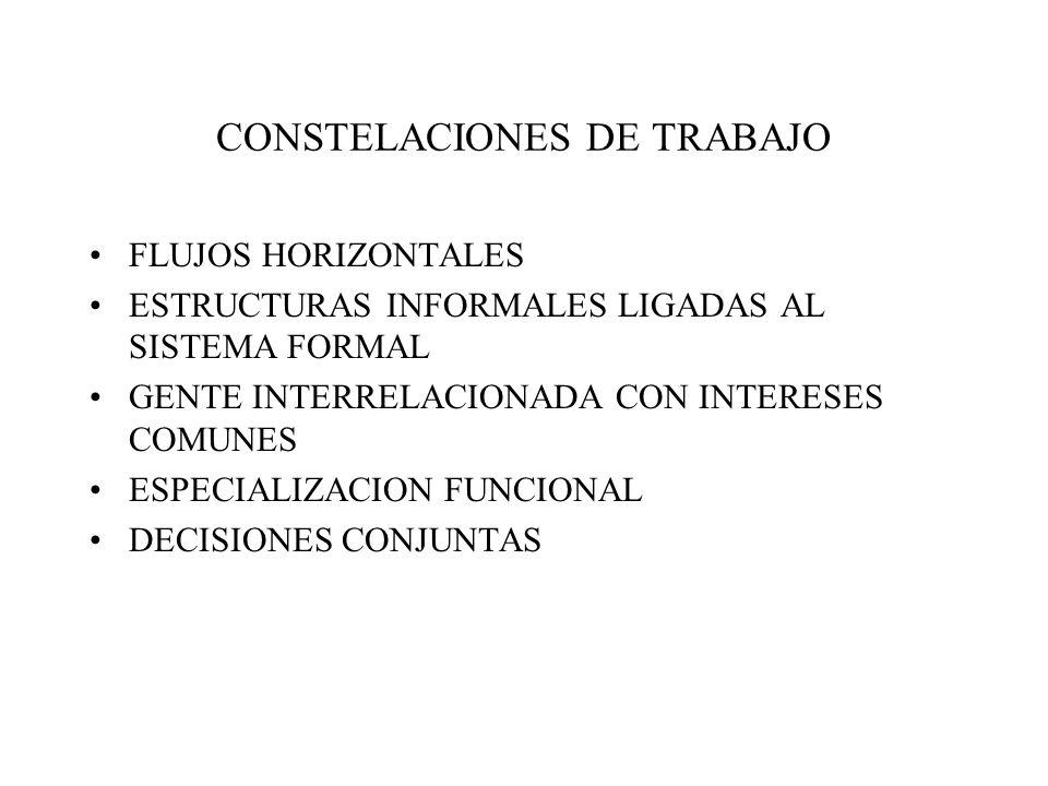 COMUNICACIÓN INFORMAL CENTROS DE PODER NO RECONOCIDOS OFICIALMENTE RED DE CANALES DE COMUNICACIÓN INDEPENDIENTE DEL SISTEMA REGULADO DOS GRANDES RAZONES: –TRABAJO SIN COMUNICACIÓN CARA A CARA ES IMPOSIBLE –LA GENTE NECESITA CONTACTO SOCIAL TRES FORMAS O MANIFESTACIONES –CONTACTO ENTRE PARES –CONTACTO DIAGONAL (SUPERIOR FUERA DE LINEA) –AUTORIDADES QUE SALTEAN INTERMEDIA
