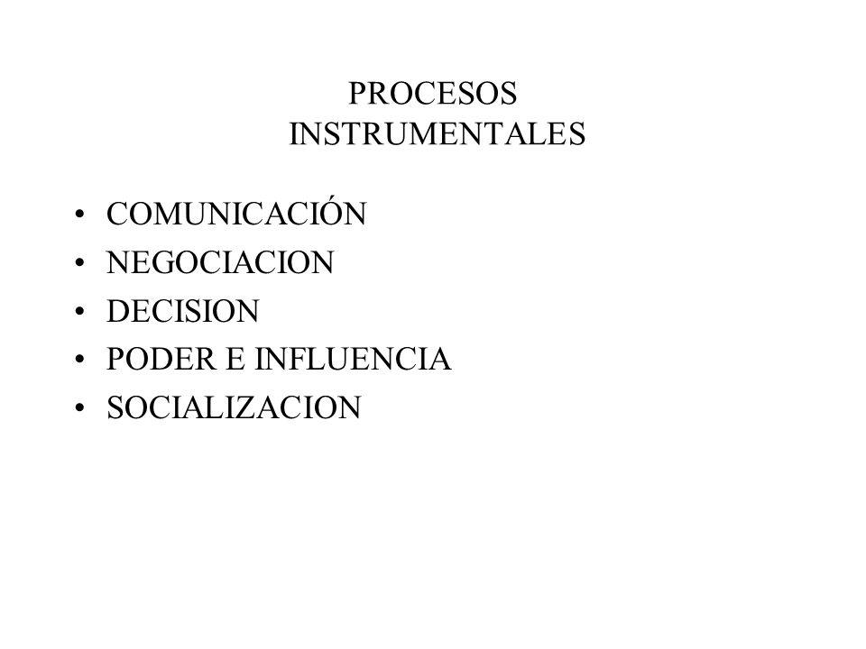 PROCESOS INSTRUMENTALES COMUNICACIÓN NEGOCIACION DECISION PODER E INFLUENCIA SOCIALIZACION