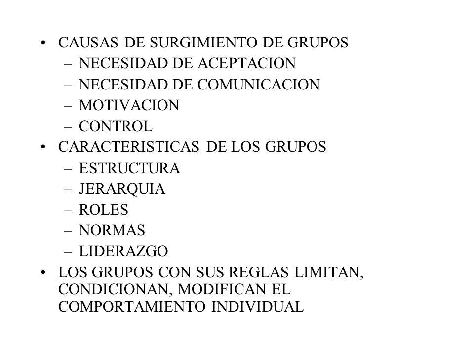 CAUSAS DE SURGIMIENTO DE GRUPOS –NECESIDAD DE ACEPTACION –NECESIDAD DE COMUNICACION –MOTIVACION –CONTROL CARACTERISTICAS DE LOS GRUPOS –ESTRUCTURA –JERARQUIA –ROLES –NORMAS –LIDERAZGO LOS GRUPOS CON SUS REGLAS LIMITAN, CONDICIONAN, MODIFICAN EL COMPORTAMIENTO INDIVIDUAL