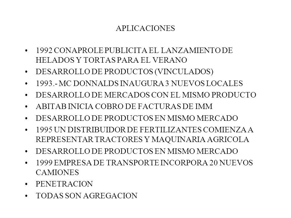 APLICACIONES 1992 CONAPROLE PUBLICITA EL LANZAMIENTO DE HELADOS Y TORTAS PARA EL VERANO DESARROLLO DE PRODUCTOS (VINCULADOS) 1993.- MC DONNALDS INAUGURA 3 NUEVOS LOCALES DESARROLLO DE MERCADOS CON EL MISMO PRODUCTO ABITAB INICIA COBRO DE FACTURAS DE IMM DESARROLLO DE PRODUCTOS EN MISMO MERCADO 1995 UN DISTRIBUIDOR DE FERTILIZANTES COMIENZA A REPRESENTAR TRACTORES Y MAQUINARIA AGRICOLA DESARROLLO DE PRODUCTOS EN MISMO MERCADO 1999 EMPRESA DE TRANSPORTE INCORPORA 20 NUEVOS CAMIONES PENETRACION TODAS SON AGREGACION