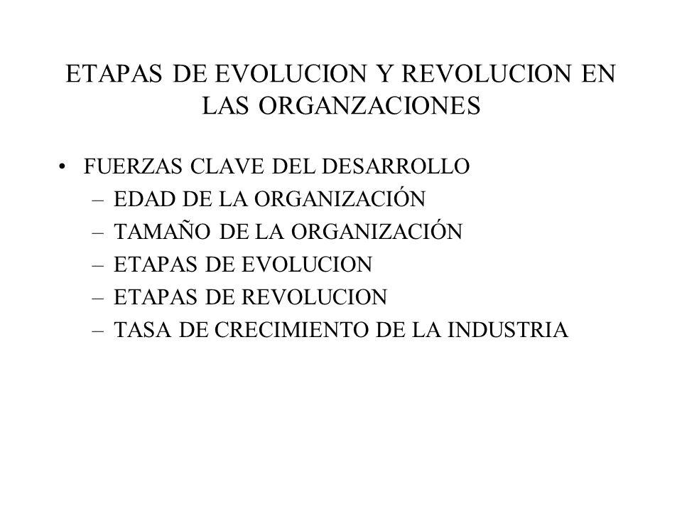 ETAPAS DE EVOLUCION Y REVOLUCION EN LAS ORGANZACIONES FUERZAS CLAVE DEL DESARROLLO –EDAD DE LA ORGANIZACIÓN –TAMAÑO DE LA ORGANIZACIÓN –ETAPAS DE EVOLUCION –ETAPAS DE REVOLUCION –TASA DE CRECIMIENTO DE LA INDUSTRIA