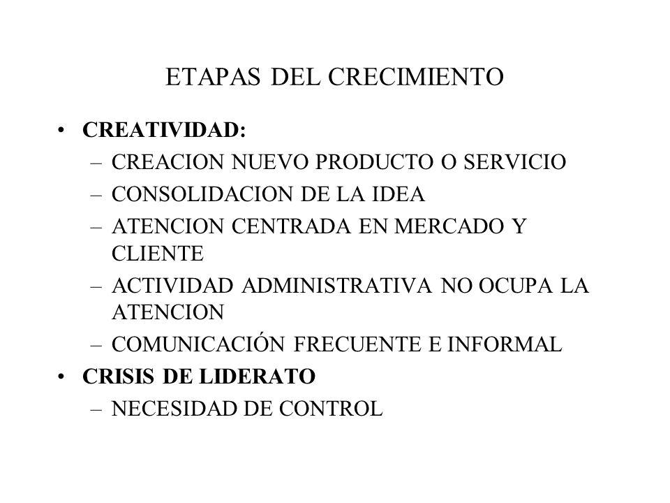 ETAPAS DEL CRECIMIENTO CREATIVIDAD: –CREACION NUEVO PRODUCTO O SERVICIO –CONSOLIDACION DE LA IDEA –ATENCION CENTRADA EN MERCADO Y CLIENTE –ACTIVIDAD ADMINISTRATIVA NO OCUPA LA ATENCION –COMUNICACIÓN FRECUENTE E INFORMAL CRISIS DE LIDERATO –NECESIDAD DE CONTROL