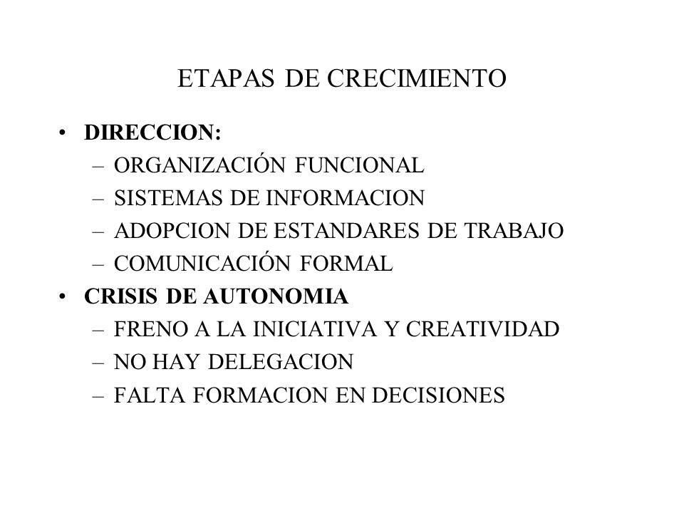 ETAPAS DE CRECIMIENTO DIRECCION: –ORGANIZACIÓN FUNCIONAL –SISTEMAS DE INFORMACION –ADOPCION DE ESTANDARES DE TRABAJO –COMUNICACIÓN FORMAL CRISIS DE AUTONOMIA –FRENO A LA INICIATIVA Y CREATIVIDAD –NO HAY DELEGACION –FALTA FORMACION EN DECISIONES